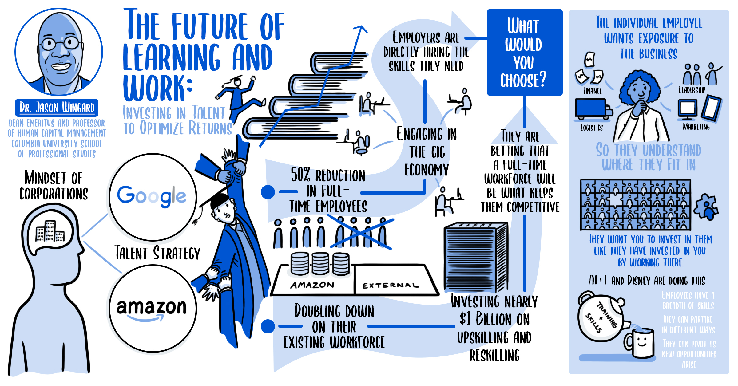The Future of Learning and Work: Investing in Talent to Optimize Returns